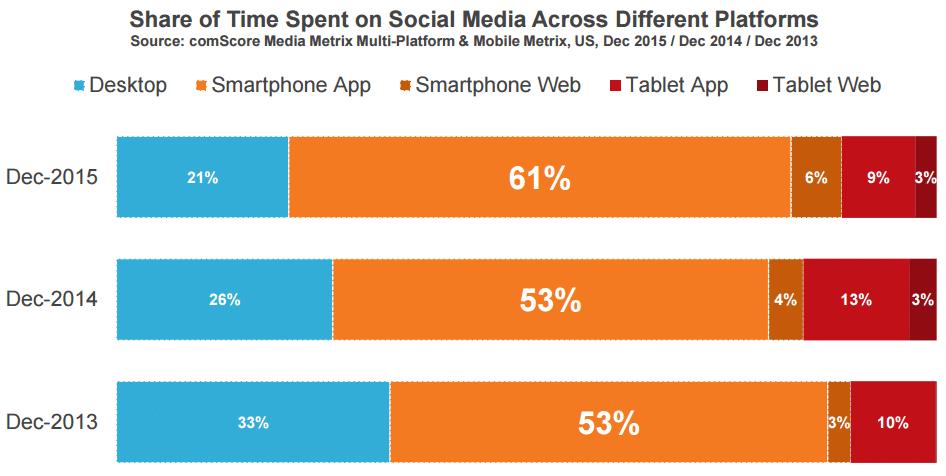 mobil-social-media-useage