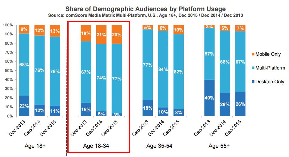 web platform useage